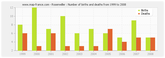 Rosenwiller : Number of births and deaths from 1999 to 2008