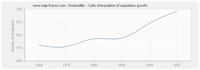Rosenwiller : Cubic interpolation of population growth