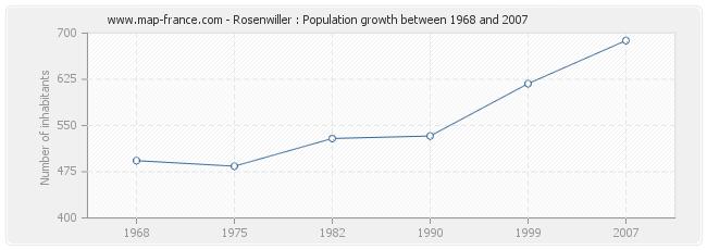 Population Rosenwiller