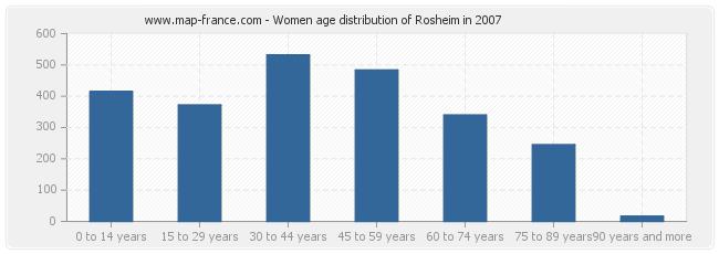 Women age distribution of Rosheim in 2007