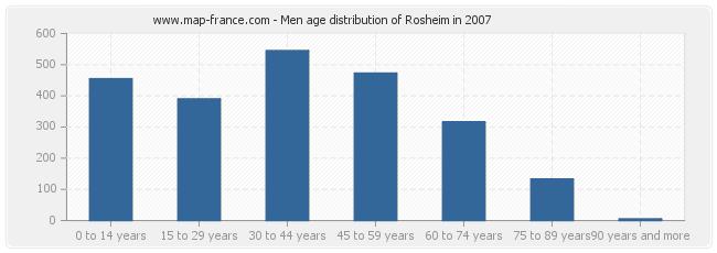 Men age distribution of Rosheim in 2007