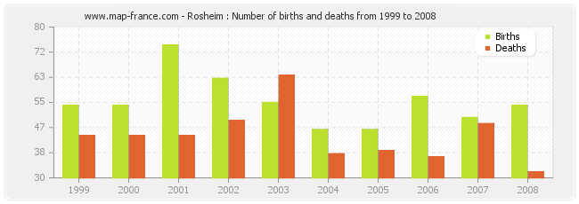 Rosheim : Number of births and deaths from 1999 to 2008