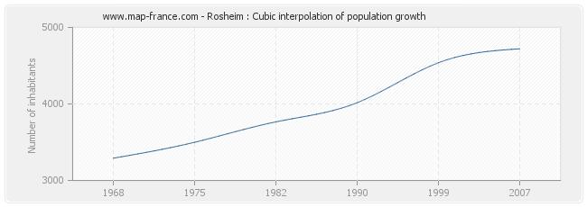 Rosheim : Cubic interpolation of population growth