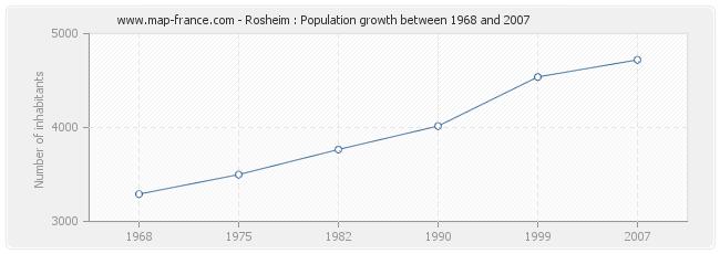 Population Rosheim