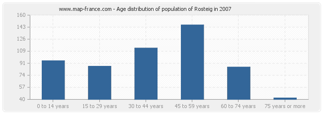Age distribution of population of Rosteig in 2007