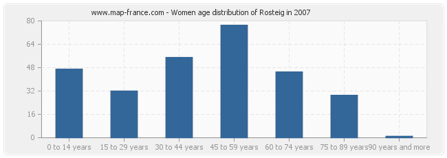 Women age distribution of Rosteig in 2007