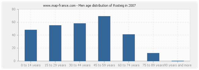 Men age distribution of Rosteig in 2007