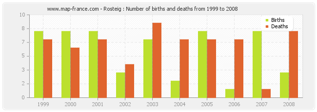Rosteig : Number of births and deaths from 1999 to 2008