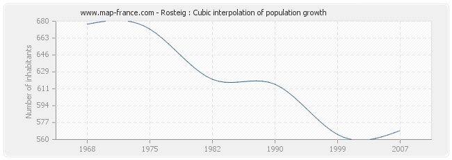 Rosteig : Cubic interpolation of population growth