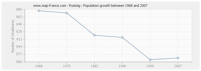 Population Rosteig