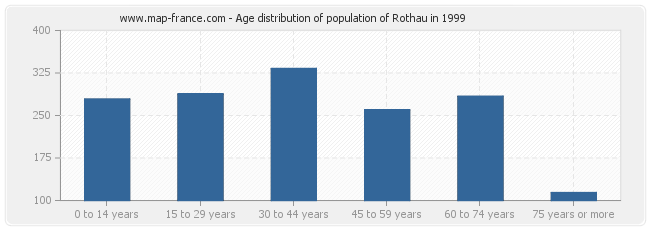 Age distribution of population of Rothau in 1999