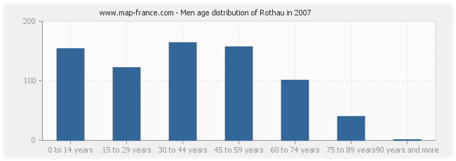 Men age distribution of Rothau in 2007