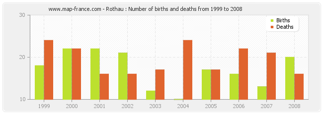 Rothau : Number of births and deaths from 1999 to 2008