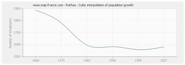 Rothau : Cubic interpolation of population growth