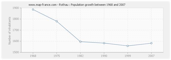 Population Rothau