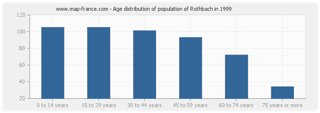 Age distribution of population of Rothbach in 1999