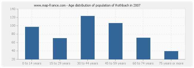 Age distribution of population of Rothbach in 2007