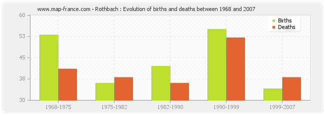Rothbach : Evolution of births and deaths between 1968 and 2007