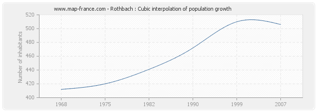 Rothbach : Cubic interpolation of population growth