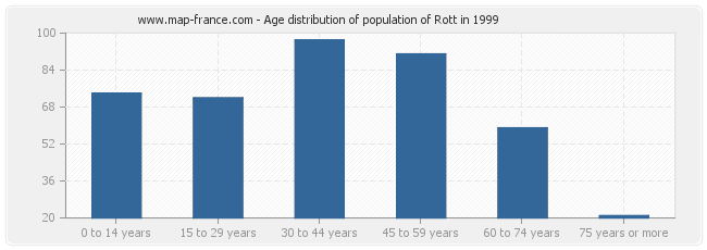 Age distribution of population of Rott in 1999