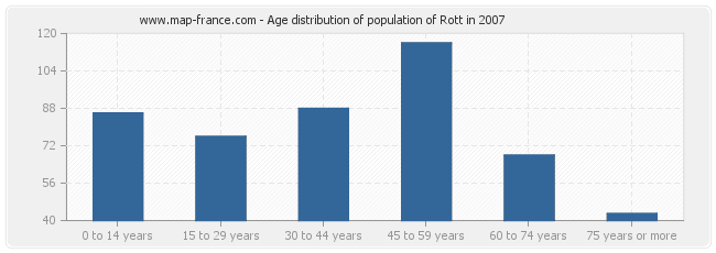 Age distribution of population of Rott in 2007