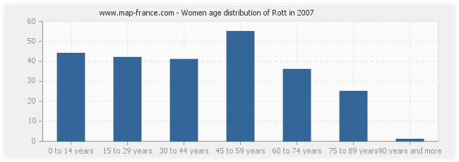 Women age distribution of Rott in 2007