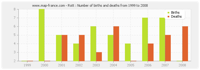 Rott : Number of births and deaths from 1999 to 2008