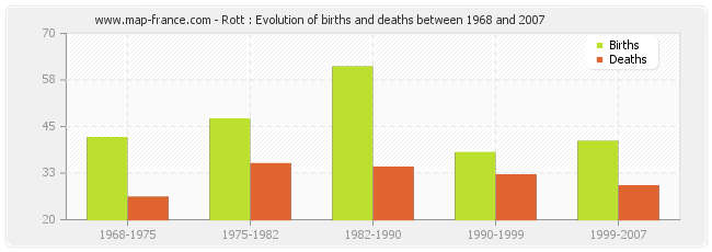 Rott : Evolution of births and deaths between 1968 and 2007