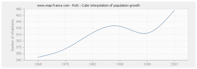 Rott : Cubic interpolation of population growth