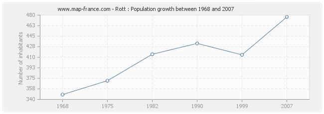 Population Rott