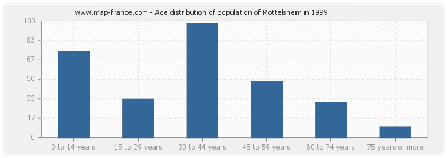 Age distribution of population of Rottelsheim in 1999