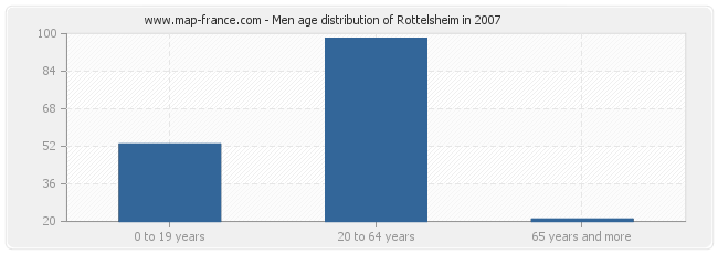 Men age distribution of Rottelsheim in 2007