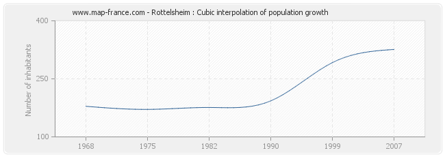 Rottelsheim : Cubic interpolation of population growth
