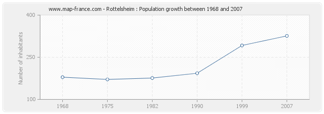 Population Rottelsheim