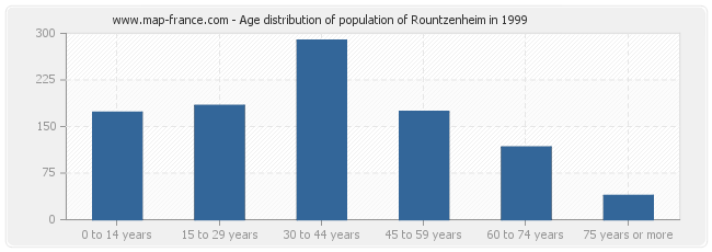 Age distribution of population of Rountzenheim in 1999