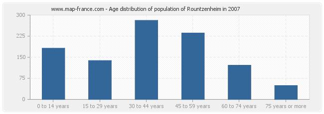 Age distribution of population of Rountzenheim in 2007