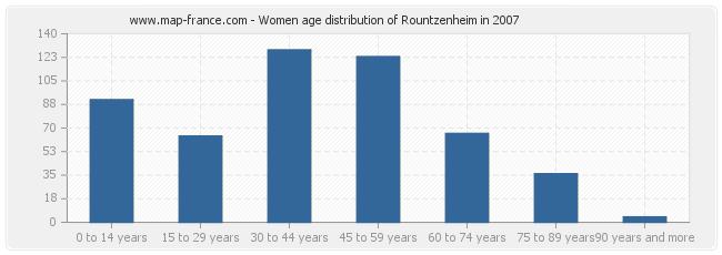 Women age distribution of Rountzenheim in 2007