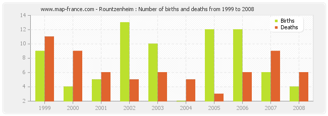 Rountzenheim : Number of births and deaths from 1999 to 2008