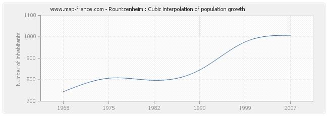Rountzenheim : Cubic interpolation of population growth