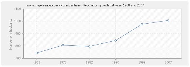 Population Rountzenheim