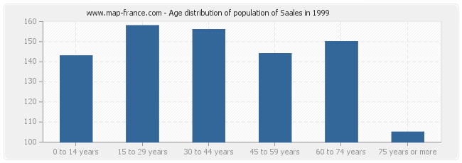 Age distribution of population of Saales in 1999
