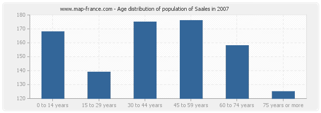 Age distribution of population of Saales in 2007