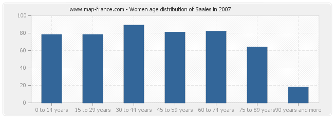 Women age distribution of Saales in 2007
