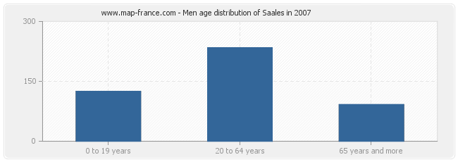 Men age distribution of Saales in 2007
