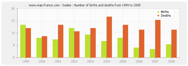 Saales : Number of births and deaths from 1999 to 2008