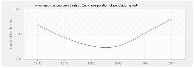Saales : Cubic interpolation of population growth