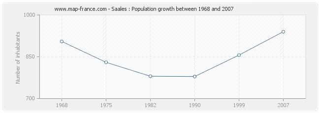 Population Saales