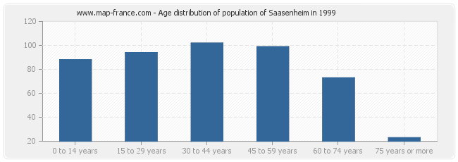 Age distribution of population of Saasenheim in 1999