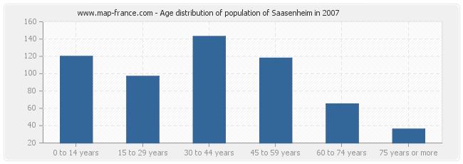Age distribution of population of Saasenheim in 2007