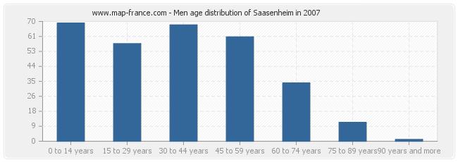 Men age distribution of Saasenheim in 2007